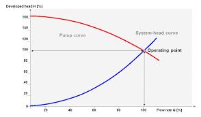 How To Read A Pump Curve Chart Centrifugal Pump Basics Ksb