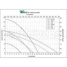 Taco Pump Flow Chart 007 Circulator Pump 1 25 Hp 115v