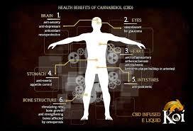Koi Cbd Concentration Chart Cbd Cannabidiol Why You Should Consider Using It Spring
