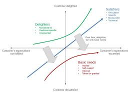 The Kano Model A Tool To Prioritize The Users Wants And