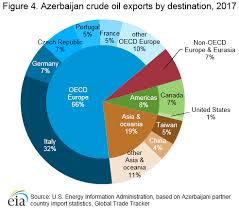 Azeri Light Price Chart Azerbaijan International Analysis U S Energy