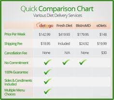 Meal Delivery Service Comparison Chart 115 Best Health And Fitness Images Bulk Up Health Health