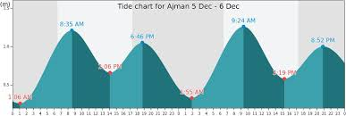 Ajman Tide Times Tides Forecast Fishing Time And Tide