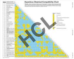 Chemical Compatibility Chart Hazardous Chemical Compatibility Chart Hcl Labels
