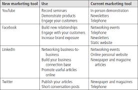 Social Networking Essay Social Network Essay Bossy Pants Pinterest Social Media Essay