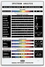 Spectrum Chart Spectrum Chart Se 7336 Pasco