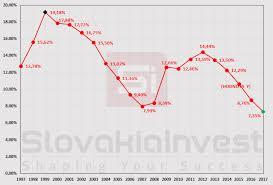 Уровень безработицы в Словакии достиг исторического минимума Безработица в Словакии 1997 2017