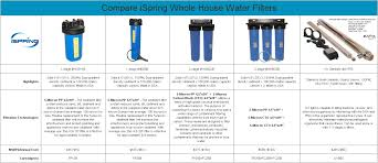 Whole House Filtration Systems Ispring Fp15b Sediment Water Filter Replacement Cartridge 5