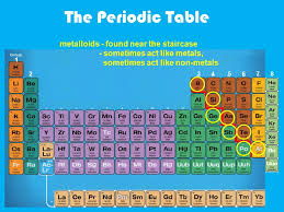 The Periodic Table. Alkaline Earth Metals Metals Noble Gases ...