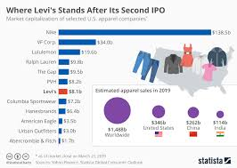 Chart Where Levis Stands After Its Second Ipo Statista