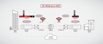 Sd Wan And Out Of Band Opengear
