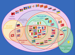 Интеграция европейских стран Реферат страница  Европейская интеграция это процесс взаимодействия между социальными и политическими институтами государств Европы стимулирующий создание новой