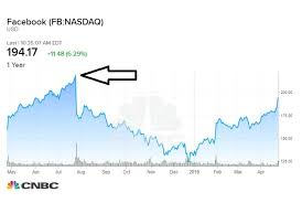 Facebook Stock Chart 10 Years Cramer Predicts Facebook Stock Will Soon Get Back To All