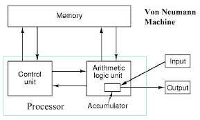 Image result for Intro to Computer Architecture