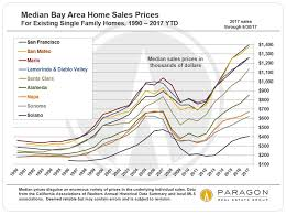 Housing Prices Bay Area Chart Bay Area Home Prices Incomes Demographics Helena 7x7