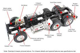 rc information tips redlineremotecontrol com 3speed shifting our semi trucks and highlifts use 3speed transmissions for more maneuverability and true scale realism whether you re hauling a big load or