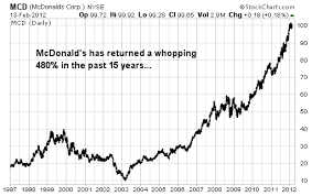 Mcd Stock Quote Unique Mcdonalds Stock Options Binary Options Scalping System