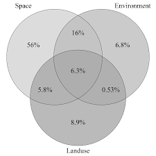 When Do You Use A Venn Diagram How To Display Both Raw And Percent In Venn Diagram Stack Overflow