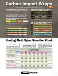 Arrow Weight Chart Hunting Shaft Spine Selection Chart Carbon Impact