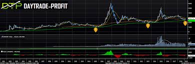 Shcomp Chart Is It Buy Rumor And Sell The Facts Daytrade Profit