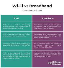 Difference Between Wi Fi And Broadband Difference Between