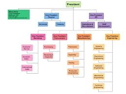 Organizational Chart Meaning Valid Org Chart Meaning Construction Organization Chart