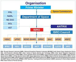 Telekom Malaysia Organization Chart 2018 Indian Space Research Organisation Wikipedia