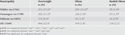 Distribution Of Overweight Obese And Morbid Obese Children