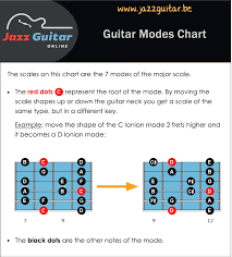 Major Scale Modes Chart Guitar Modes Scales The Best Beginners Guide