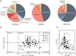 Integrated Heavy Mineral Study Of Jurassic To Paleogene