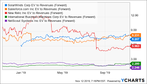 Solarwinds Stock Price Chart Solarwinds Pullback Could Be Attractive Heading Into