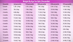 Baby Perfect Weight Chart Average Baby Weight By Month Is Your Baby Growing Normally