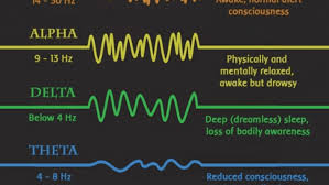 Brain Waves Frequency Chart All About Brainwaves Natural Medicine Center Of Lakeland