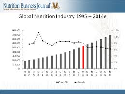 Global Nutrition Market Obesity And World Health Global