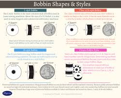 View Our Infographic On Bobbin Shapes And Styles