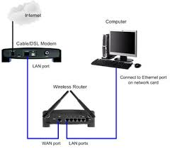 airtel broadband wi fi network setup guide connecting a wireless router to a cable dsl modem ethernet port on pc