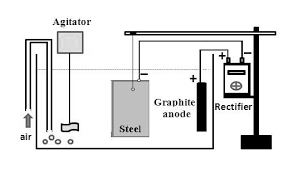 application of anticorrosive techniques compatible the assay for the evaluation of impressed current cathodic protection in salt water