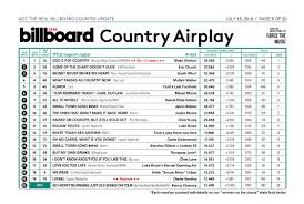 Farce The Music Honest Billboard Country Airplay Top 20
