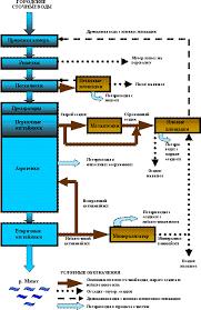База рефератов Дипломная работа Реконструкция участка обработки  Рисунок 3 Принципиальная схема очистки сточных вод на ОСК г Челябинска