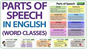 Parts Of Speech In English Grammar Lesson