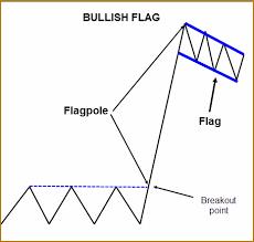 Black Swan Chart Pattern Bull Flag Chart Pattern Explained New Trader U
