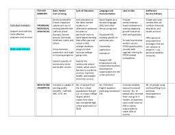 Calfresh Benefits Chart Roadmap Strategies Chart Draft 2 0