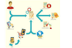 Marketing Flowchart Invoice Lifecycle Process Map Sales