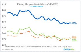 15 Year Mortgage Rates Chart 2019 East Bay Home Buyer Alert 30 Year Mortgage Rates Still