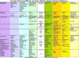Amino Acid Food Chart Www Bedowntowndaytona Com