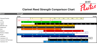Vandoren Clarinet Reed Comparison Chart Vandoren Clarinet