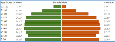 Create Pyramid Chart Simple 8 Steps To Create A Population Pyramid Chart In Excel