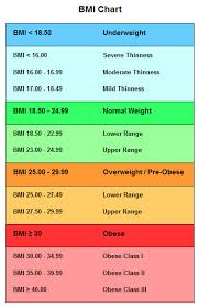 Weight Bmi Chart Female Bmi Chart Compare Your Weight To Others In 2019