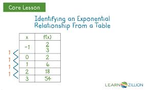 write and graph an exponential function by examining a table learnzillion