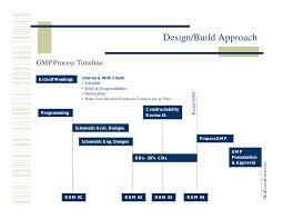 Miros Design Build Approach 3 20 02